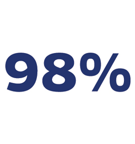 99.5% NCLEX  passing rate in 2011